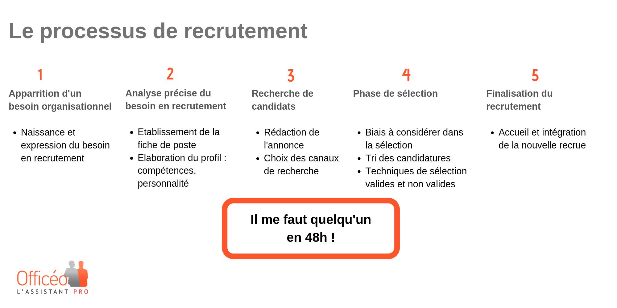 processus de recrutement RH