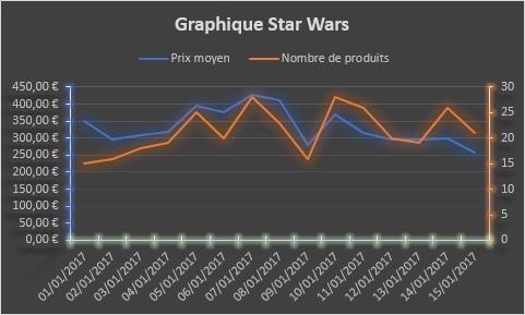 excel graphique 3 axes