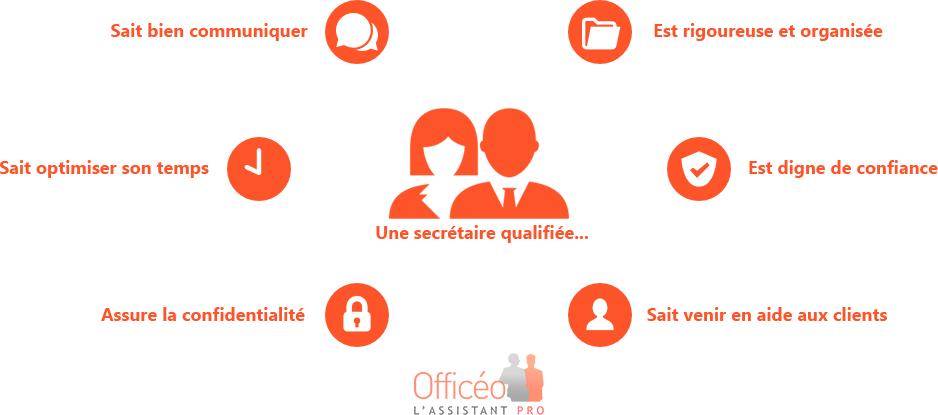 Competences-Secretaire-Infographie
